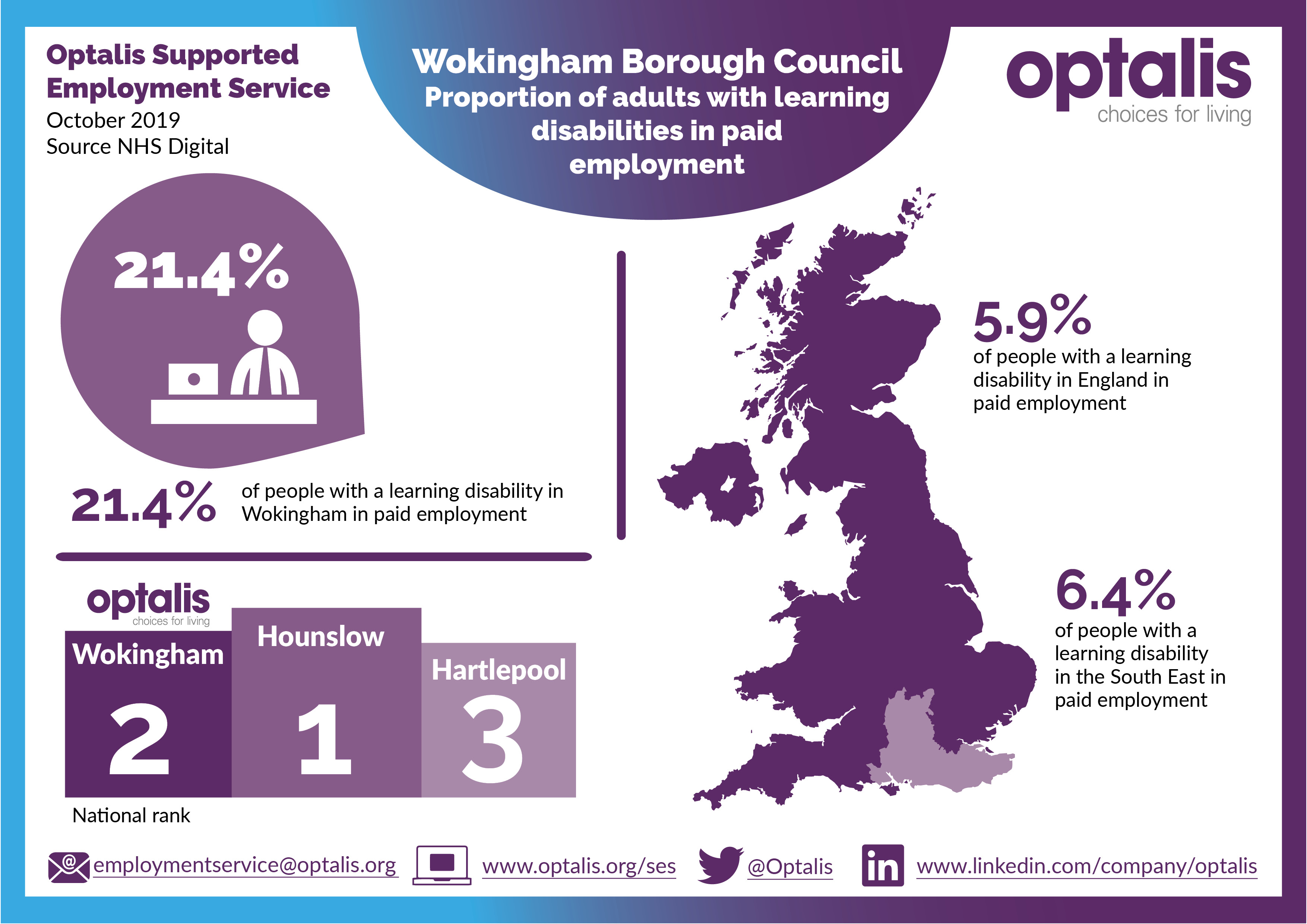 Optalis Supported Employment Service Adults Social Care Framework (ASCOF) 2019 results